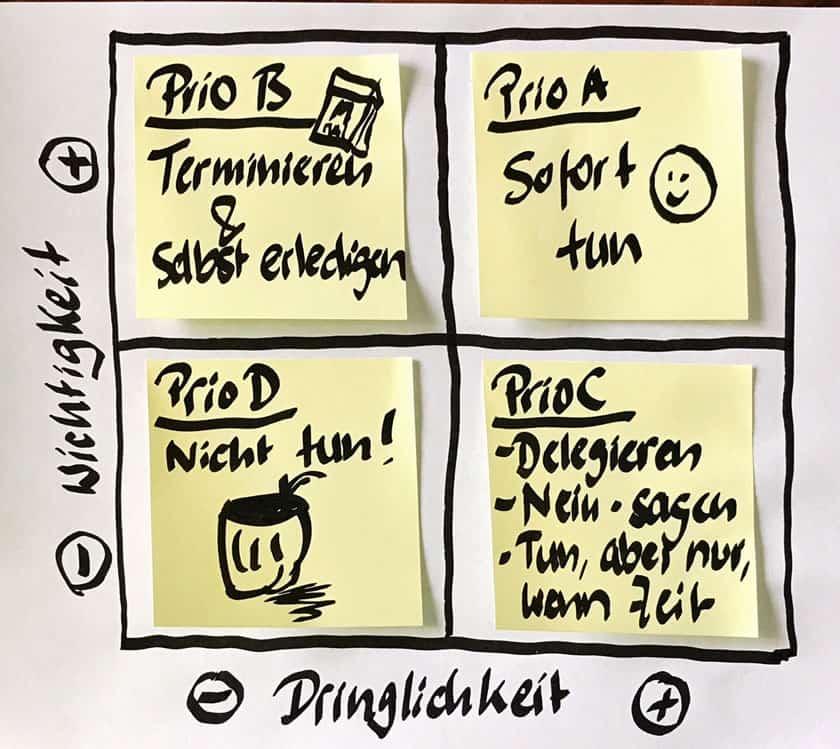 Eisenhower-Prinzip: So finden Sie Zeit für Ihre Führungsaufgaben. Blog In Führung Gehen www.stefanbrandt.de